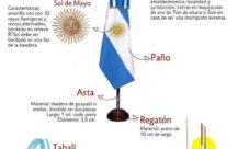Características principales de la bandera Argentina