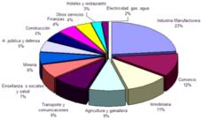 Principales actividades económicas de Argentina