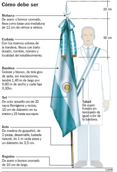 Significado de cada elemento de la bandera de Argentina